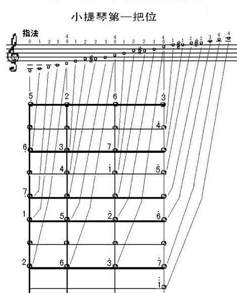 小提琴1234567位置图解